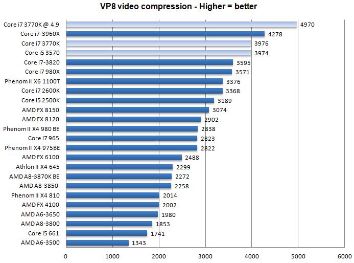 Таблица мобильных процессоров по производительности